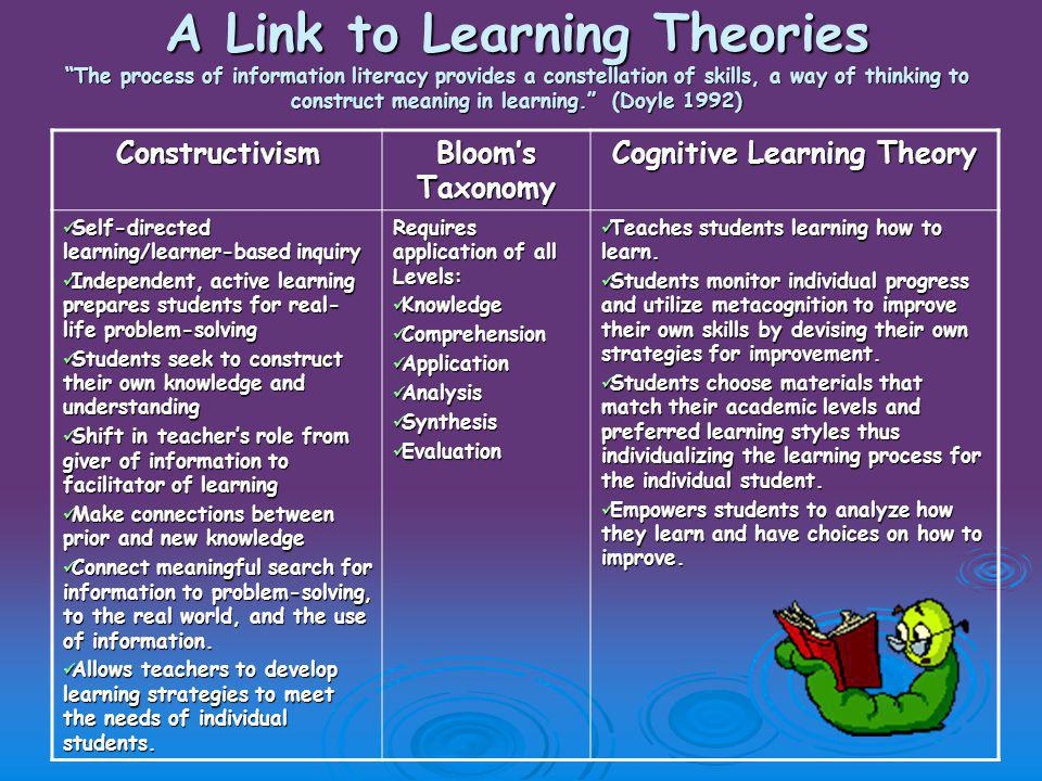 A Link to Learning Theories The process of information literacy provides a constellation of skills, a way of thinking to construct meaning in learning. (Doyle 1992) A Link to Learning Theories The process of information literacy provides a constellation of skills, a way of thinking to construct meaning in learning. (Doyle 1992) Constructivism Bloom's Taxonomy Cognitive Learning Theory Self-directed learning/learner-based inquiry Self-directed learning/learner-based inquiry Independent, active learning prepares students for real- life problem-solving Independent, active learning prepares students for real- life problem-solving Students seek to construct their own knowledge and understanding Students seek to construct their own knowledge and understanding Shift in teacher's role from giver of information to facilitator of learning Shift in teacher's role from giver of information to facilitator of learning Make connections between prior and new knowledge Make connections between prior and new knowledge Connect meaningful search for information to problem-solving, to the real world, and the use of information.