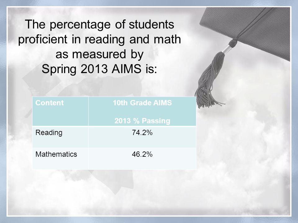 The percentage of students proficient in reading and math as measured by Spring 2013 AIMS is: Content10th Grade AIMS 2013 % Passing Reading74.2% Mathematics46.2%