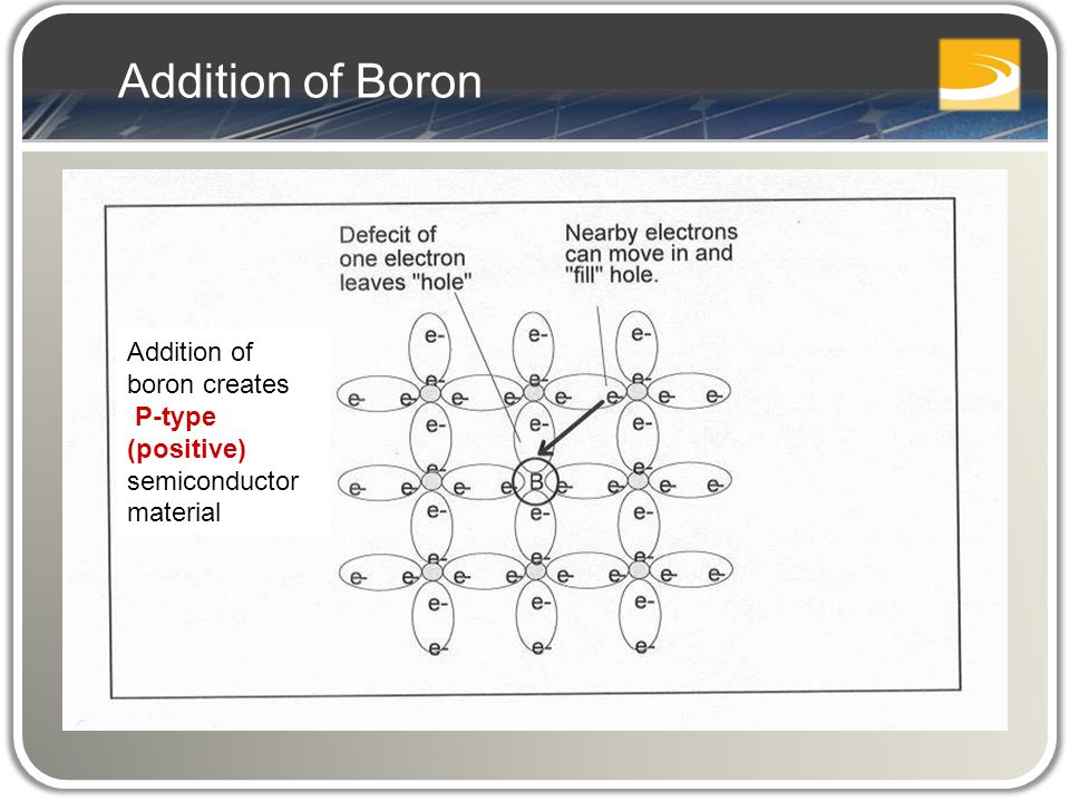 Addition of Boron Addition of boron creates P-type (positive) semiconductor material