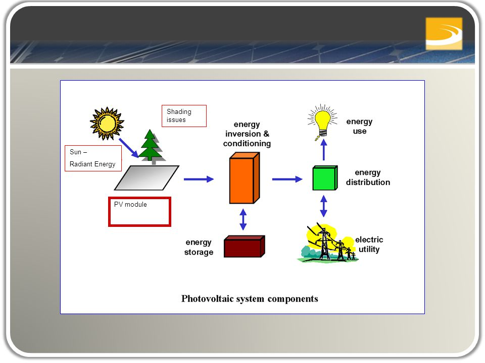 Sun – Radiant Energy PV module Shading issues