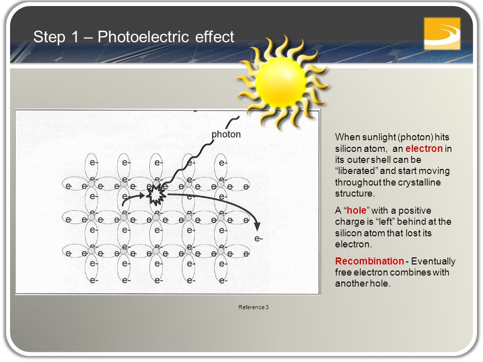 When sunlight (photon) hits silicon atom, an electron in its outer shell can be liberated and start moving throughout the crystalline structure.