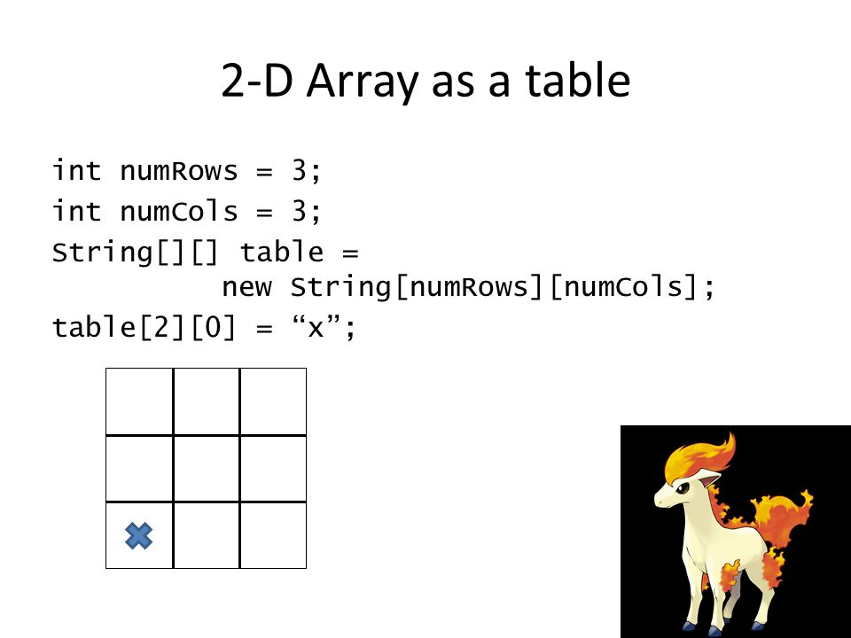 2-D Array as a table int numRows = 3; int numCols = 3; String[][] table = new String[numRows][numCols]; table[2][0] = x ;