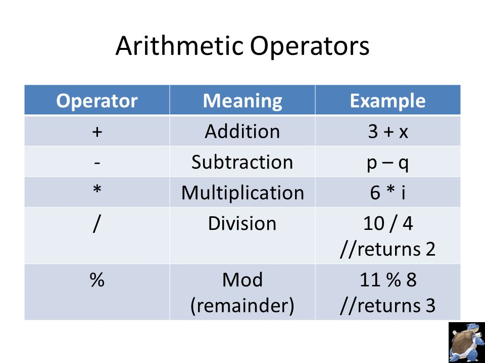 Arithmetic Operators OperatorMeaningExample +Addition3 + x -Subtractionp – q *Multiplication6 * i /Division10 / 4 //returns 2 %Mod (remainder) 11 % 8 //returns 3