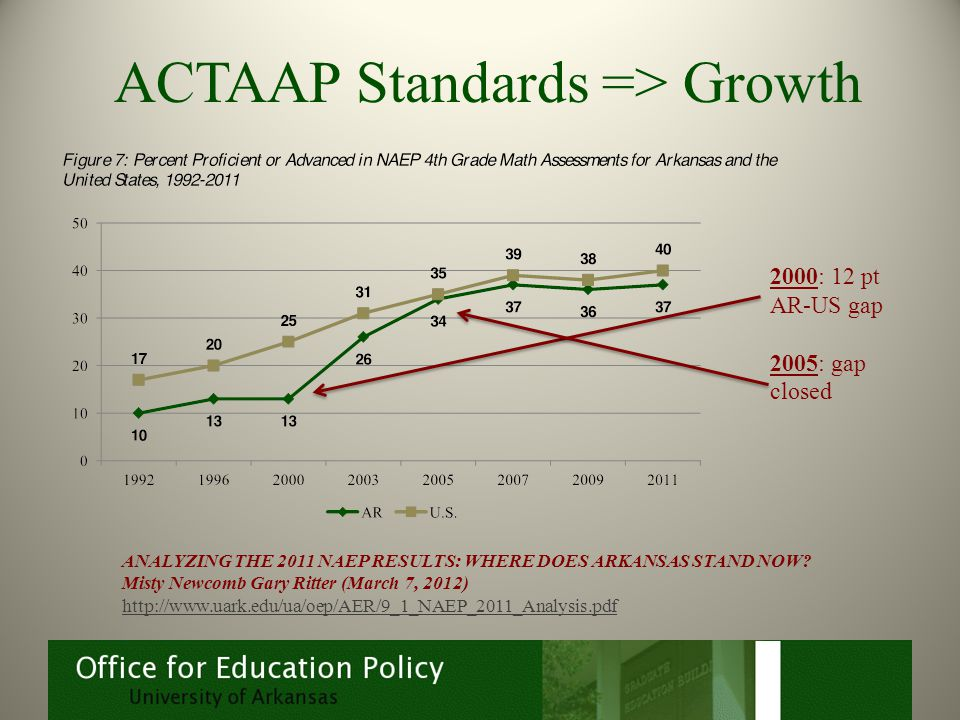 ACTAAP Standards => Growth ANALYZING THE 2011 NAEP RESULTS: WHERE DOES ARKANSAS STAND NOW.