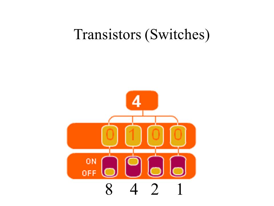 8 4 2 1 Transistors (Switches)