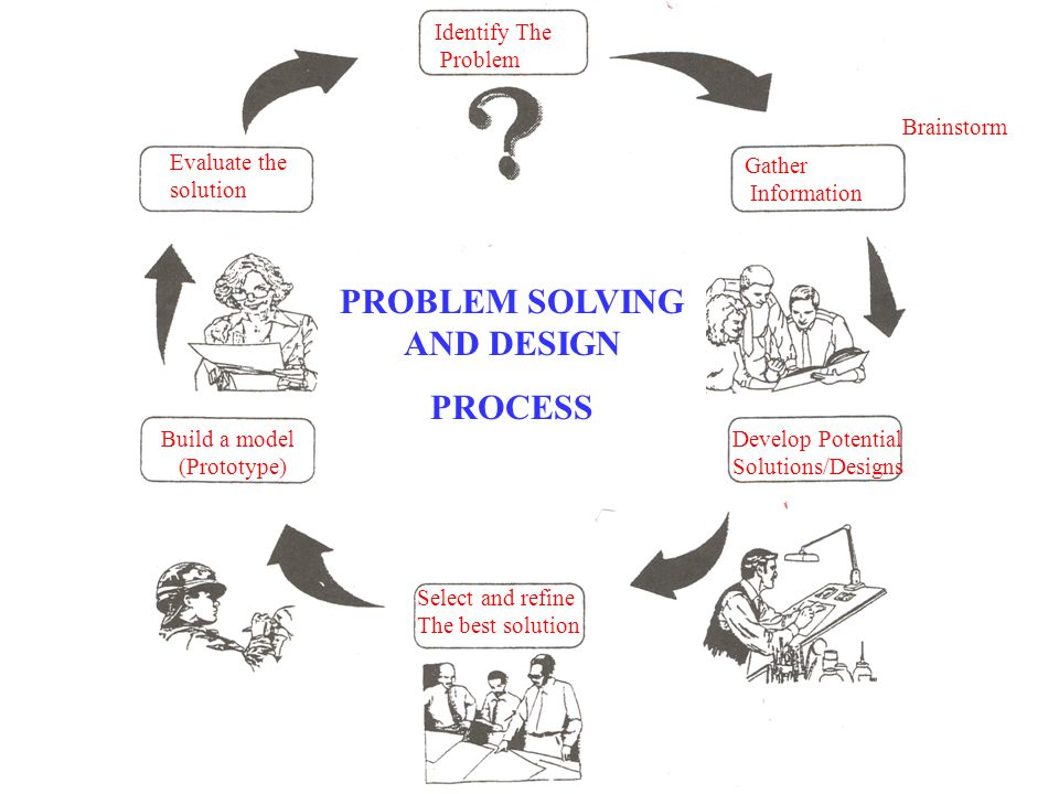 Gather Information Develop Potential Solutions/Designs Select and refine The best solution Build a model (Prototype) Evaluate the solution Identify The Problem PROBLEM SOLVING AND DESIGN PROCESS Brainstorm