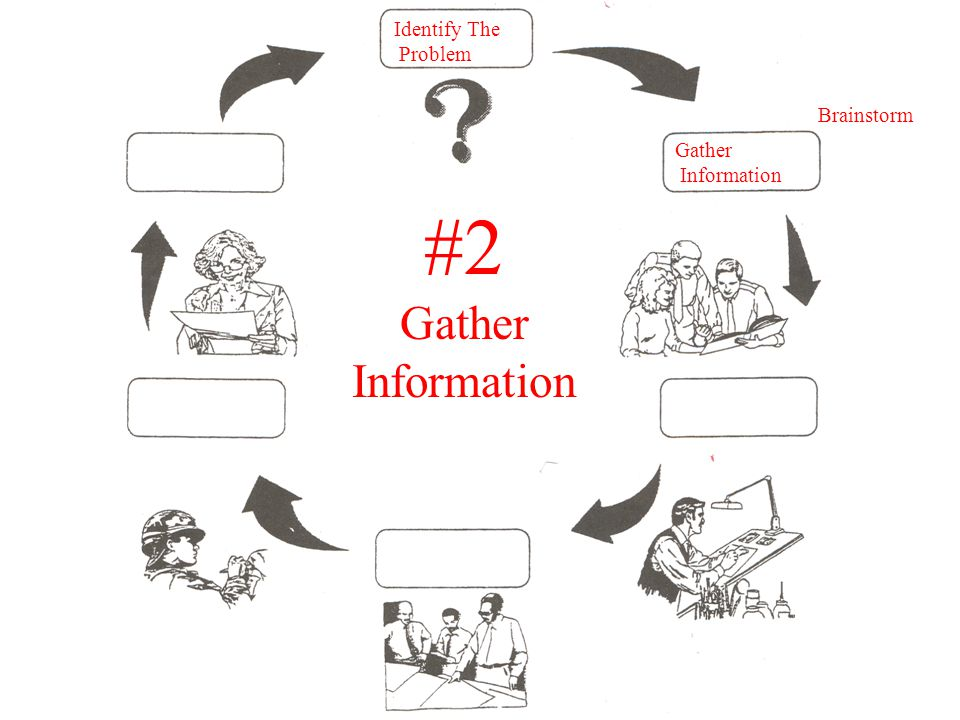 Gather Information Identify The Problem #2 Gather Information Brainstorm