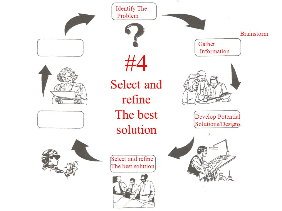 Gather Information Develop Potential Solutions/Designs Select and refine The best solution Identify The Problem #4 Select and refine The best solution Brainstorm