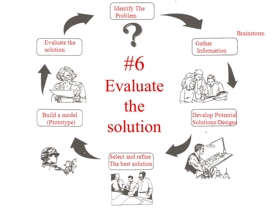 Gather Information Develop Potential Solutions/Designs Select and refine The best solution Build a model (Prototype) Evaluate the solution Identify The Problem #6 Evaluate the solution Brainstorm