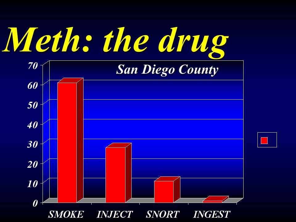 Meth: the drug San Diego County