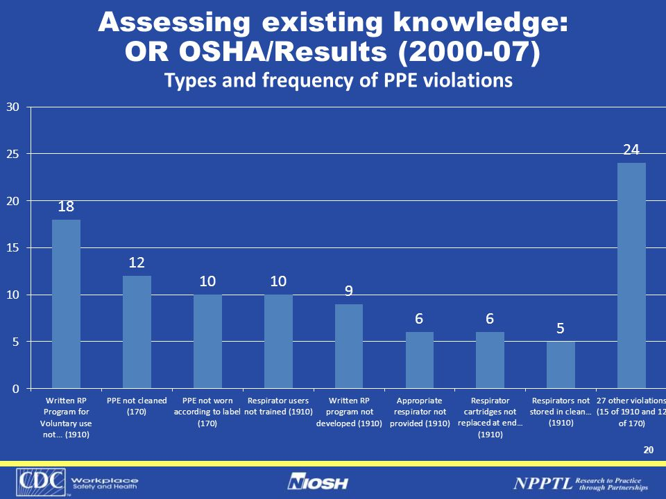 20 Assessing existing knowledge: OR OSHA/Results (2000-07)