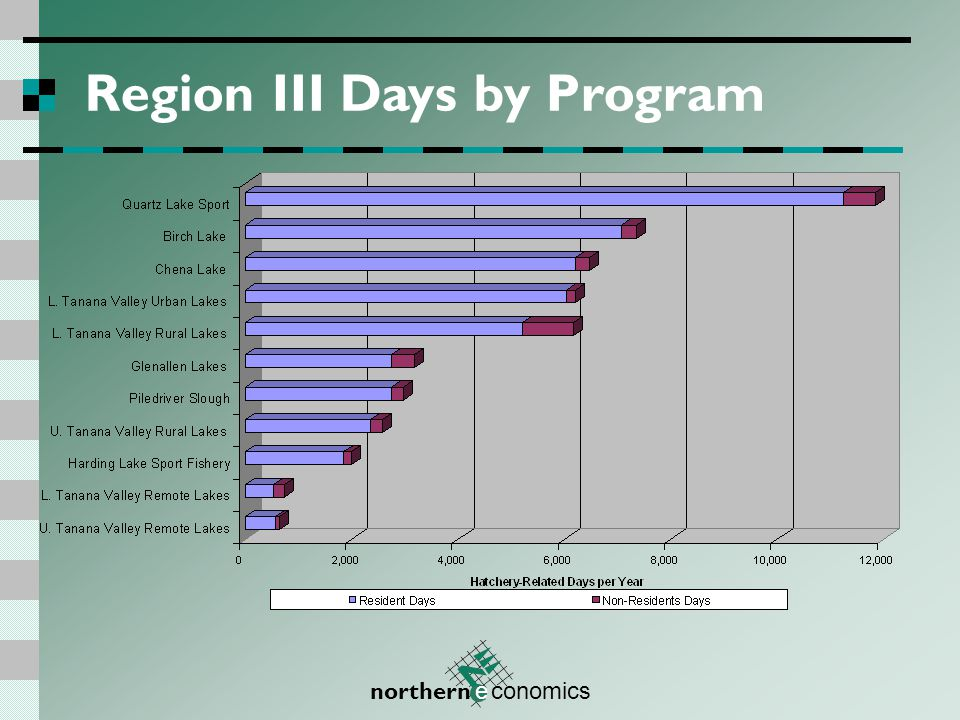 northern e conomics Region III Days by Program