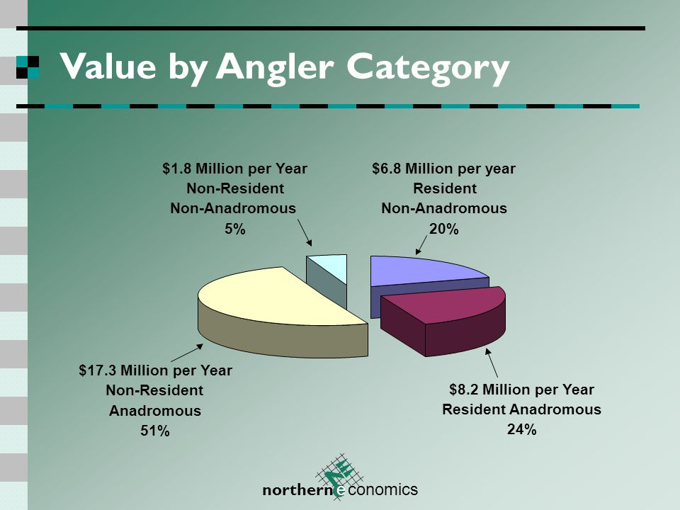 northern e conomics Value by Angler Category Resident Anadromous 24% $8.2 Million per Year Resident Non-Anadromous 20% $6.8 Million per year Non-Resident Non-Anadromous 5% $1.8 Million per Year Non-Resident Anadromous 51% $17.3 Million per Year