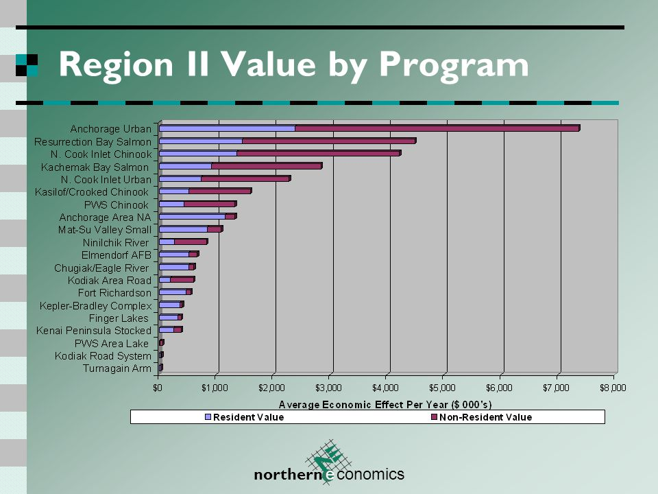 northern e conomics Region II Value by Program