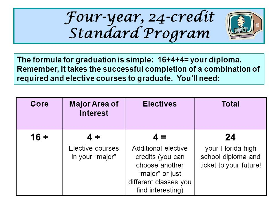 Four-year, 24-credit Standard Program CoreMajor Area of Interest ElectivesTotal Elective courses in your major 4 = Additional elective credits (you can choose another major or just different classes you find interesting) 24 your Florida high school diploma and ticket to your future.