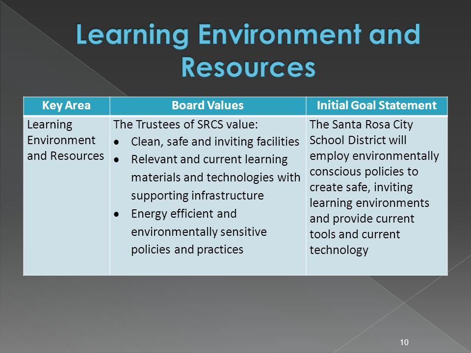 Key AreaBoard ValuesInitial Goal Statement Learning Environment and Resources The Trustees of SRCS value:  Clean, safe and inviting facilities  Relevant and current learning materials and technologies with supporting infrastructure  Energy efficient and environmentally sensitive policies and practices The Santa Rosa City School District will employ environmentally conscious policies to create safe, inviting learning environments and provide current tools and current technology 10