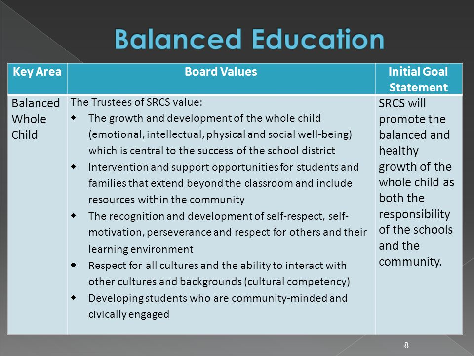 Key AreaBoard ValuesInitial Goal Statement Balanced Whole Child The Trustees of SRCS value:  The growth and development of the whole child (emotional, intellectual, physical and social well-being) which is central to the success of the school district  Intervention and support opportunities for students and families that extend beyond the classroom and include resources within the community  The recognition and development of self-respect, self- motivation, perseverance and respect for others and their learning environment  Respect for all cultures and the ability to interact with other cultures and backgrounds (cultural competency)  Developing students who are community-minded and civically engaged SRCS will promote the balanced and healthy growth of the whole child as both the responsibility of the schools and the community.