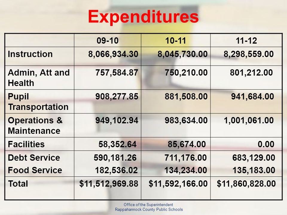 Expenditures 09-1010-1111-12 Instruction8,066,934.308,045,730.00 8,298,559.00 Admin, Att and Health 757,584.87750,210.00 801,212.00 Pupil Transportation 908,277.85881,508.00 941,684.00 Operations & Maintenance 949,102.94983,634.00 1,001,061.00 Facilities 58,352.64 85,674.00 0.00 Debt Service Food Service 590,181.26 182,536.02 711,176.00 134,234.00 683,129.00 135,183.00 Total$11,512,969.88$11,592,166.00$11,860,828.00 Office of the Superintendent Rappahannock County Public Schools