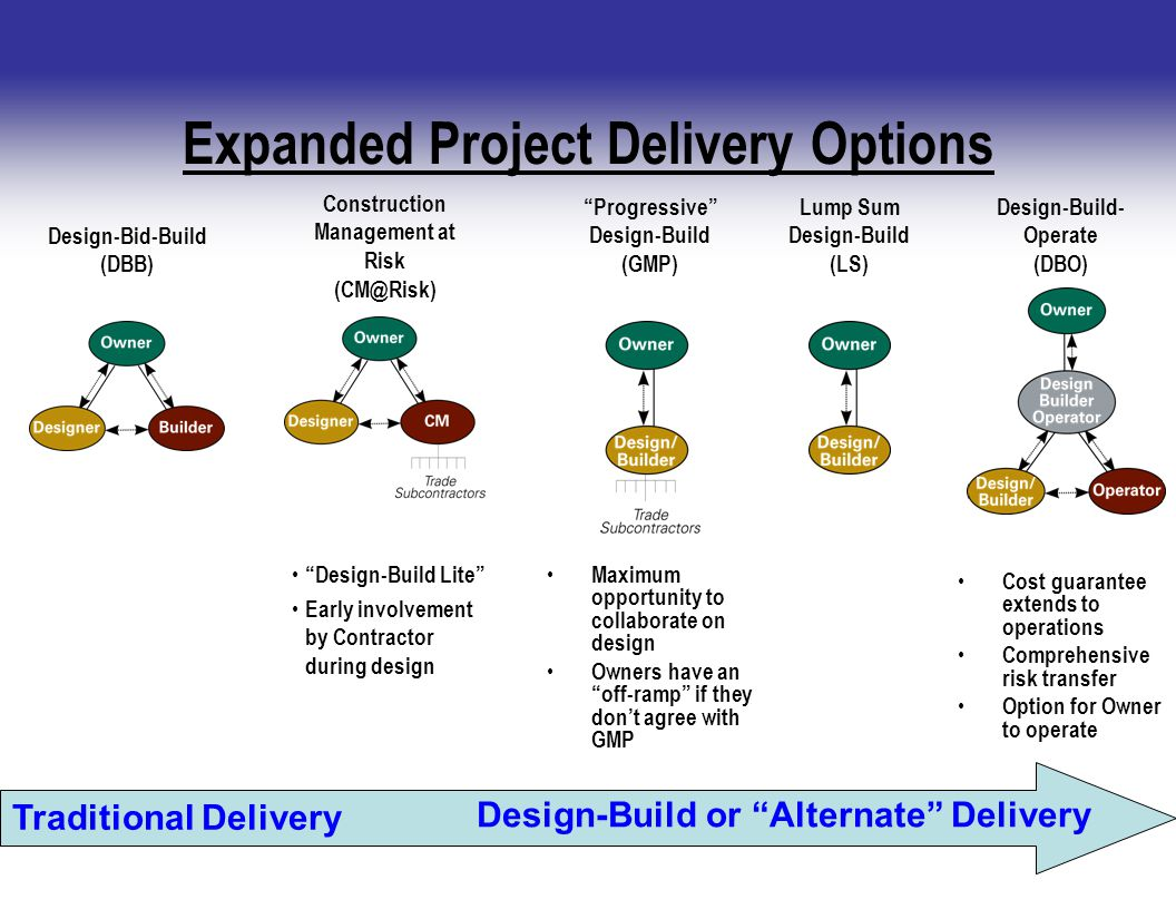 Expanded Project Delivery Options Design-Bid-Build (DBB) Construction Management at Risk (CM@Risk) Lump Sum Design-Build (LS) Progressive Design-Build (GMP) Design-Build- Operate (DBO) Traditional Delivery Design-Build or Alternate Delivery Design-Build Lite Early involvement by Contractor during design Maximum opportunity to collaborate on design Owners have an off-ramp if they don't agree with GMP Cost guarantee extends to operations Comprehensive risk transfer Option for Owner to operate