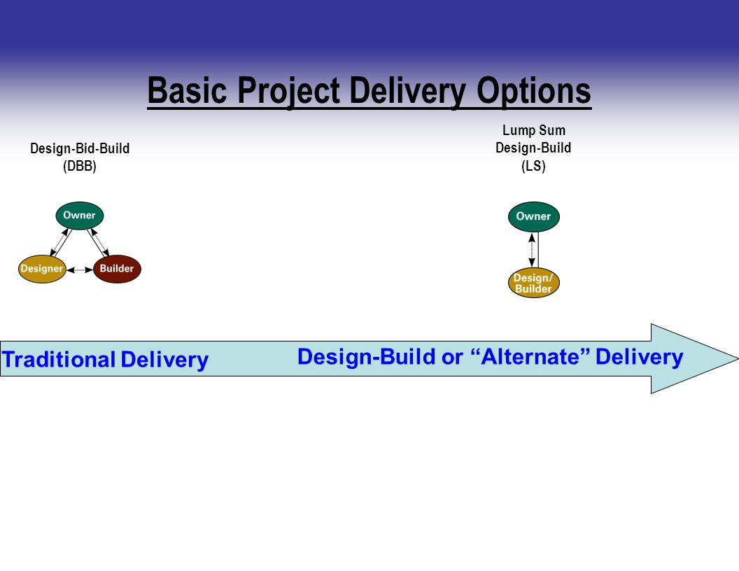 Basic Project Delivery Options Design-Bid-Build (DBB) Lump Sum Design-Build (LS) Traditional Delivery Design-Build or Alternate Delivery
