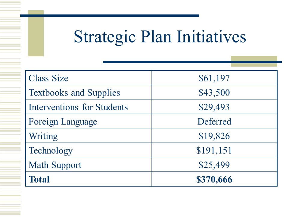 Strategic Plan Initiatives Class Size$61,197 Textbooks and Supplies$43,500 Interventions for Students$29,493 Foreign LanguageDeferred Writing$19,826 Technology$191,151 Math Support$25,499 Total$370,666