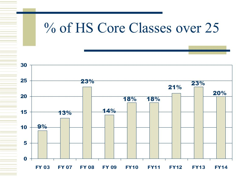% of HS Core Classes over 25 9% 13% 23% 14% 18% 21% 23% 20%