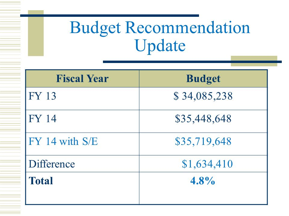 Budget Recommendation Update Fiscal YearBudget FY 13$ 34,085,238 FY 14$35,448,648 FY 14 with S/E$35,719,648 Difference $1,634,410 Total4.8%