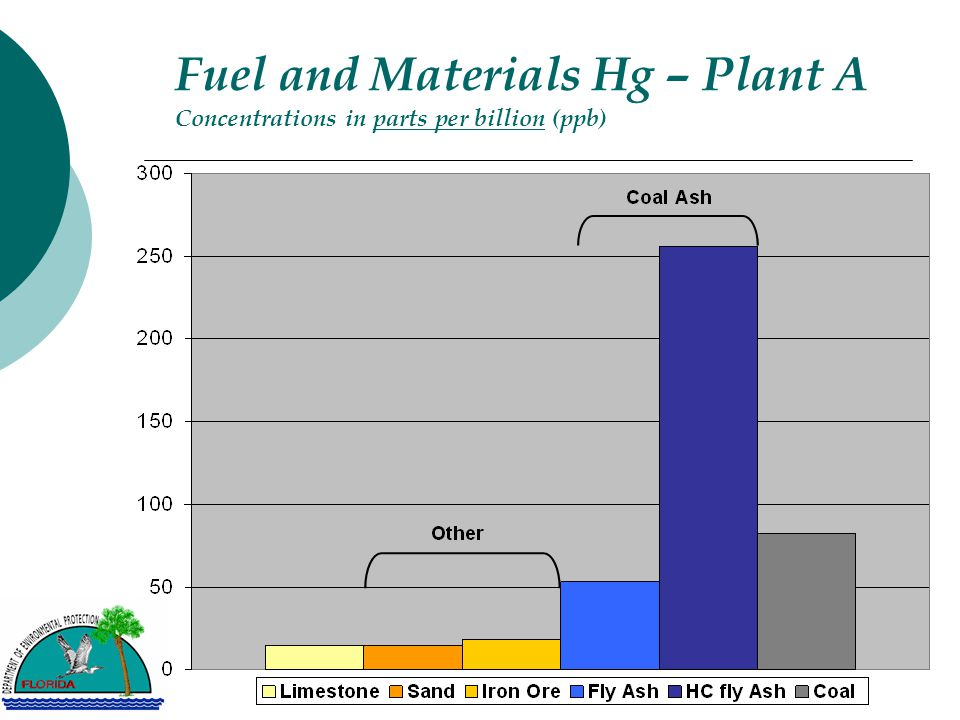 Fuel and Materials Hg – Plant A Concentrations in parts per billion (ppb)