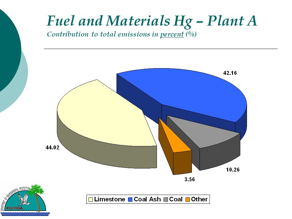 Fuel and Materials Hg – Plant A Contribution to total emissions in percent (%)
