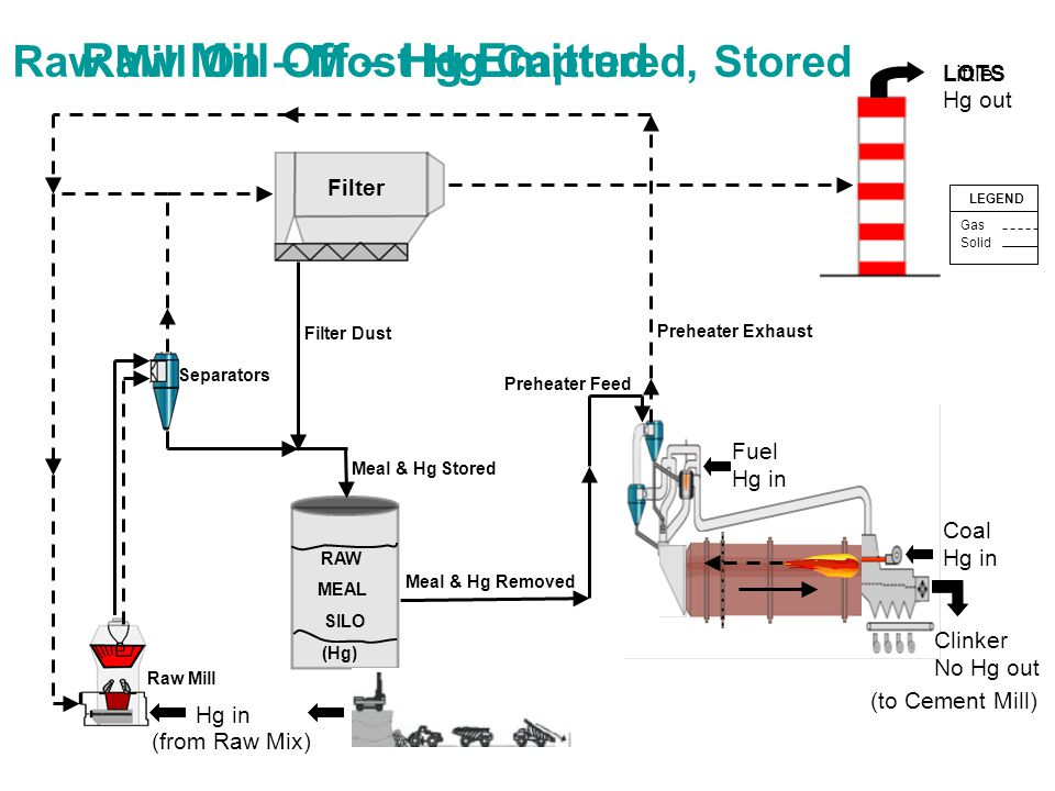Raw Mill On – Most Hg Captured, Stored Coal Hg in (to Cement Mill) Meal & Hg Removed Hg in (from Raw Mix) Meal & Hg Stored RAW MEAL SILO (Hg) Filter Fuel Hg in Clinker No Hg out Hg out Little LOTS Raw Mill Off – Hg Emitted LEGEND Gas Solid Filter Dust Raw Mill Separators Preheater Exhaust Preheater Feed