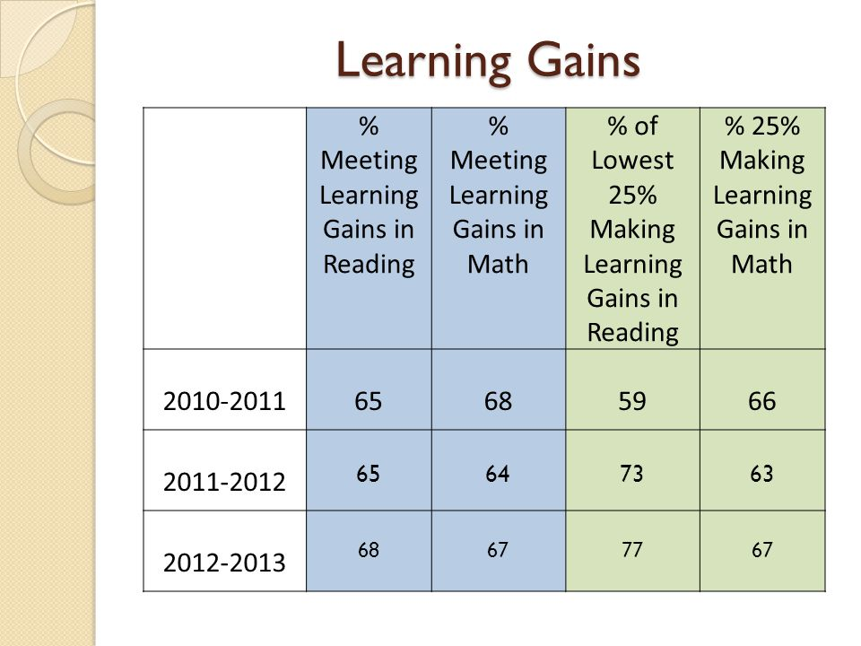 Learning Gains % Meeting Learning Gains in Reading % Meeting Learning Gains in Math % of Lowest 25% Making Learning Gains in Reading % 25% Making Learning Gains in Math 2010-201165685966 2011-2012 65647363 2012-2013 68677767
