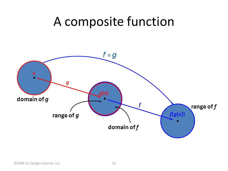 ©1999 by Design Science, Inc.14 A composite function x g(x)g(x) f(g(x)) domain of g range of f range of g domain of f g f