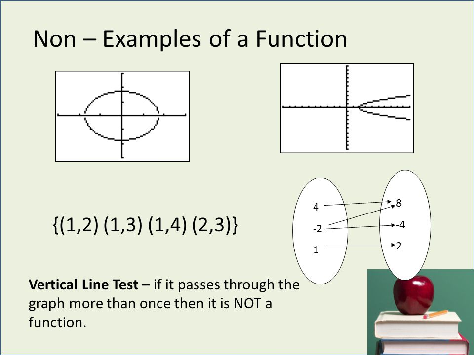4 -2 1 8 -4 2 Non – Examples of a Function {(1,2) (1,3) (1,4) (2,3)} Vertical Line Test – if it passes through the graph more than once then it is NOT a function.