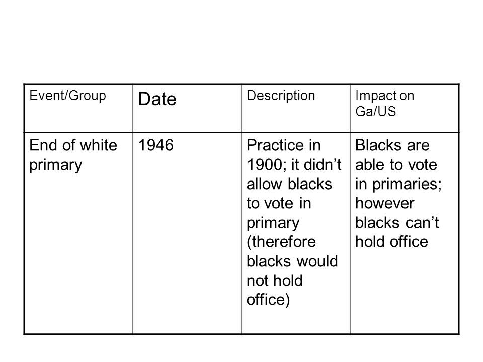 Event/Group Date DescriptionImpact on Ga/US End of white primary 1946Practice in 1900; it didn't allow blacks to vote in primary (therefore blacks would not hold office) Blacks are able to vote in primaries; however blacks can't hold office