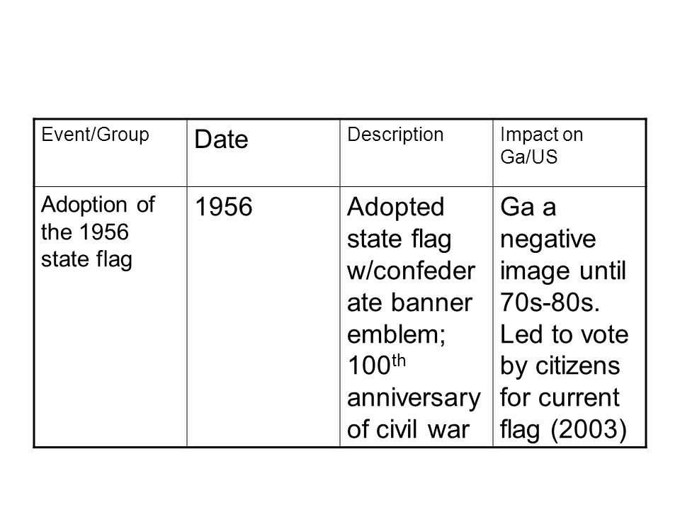 Event/Group Date DescriptionImpact on Ga/US Adoption of the 1956 state flag 1956Adopted state flag w/confeder ate banner emblem; 100 th anniversary of civil war Ga a negative image until 70s-80s.