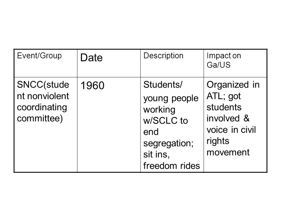 Event/Group Date DescriptionImpact on Ga/US SNCC(stude nt nonviolent coordinating committee) 1960 Students/ young people working w/SCLC to end segregation; sit ins, freedom rides Organized in ATL; got students involved & voice in civil rights movement