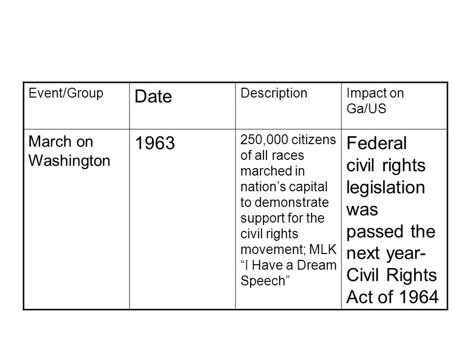 Event/Group Date DescriptionImpact on Ga/US March on Washington 1963 250,000 citizens of all races marched in nation's capital to demonstrate support for the civil rights movement; MLK I Have a Dream Speech Federal civil rights legislation was passed the next year- Civil Rights Act of 1964