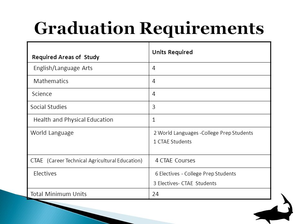 Required Areas of Study Units Required English/Language Arts4 Mathematics4 Science4 Social Studies3 Health and Physical Education1 World Language 2 World Languages -College Prep Students 1 CTAE Students CTAE (Career Technical Agricultural Education) 4 CTAE Courses Electives 6 Electives - College Prep Students 3 Electives- CTAE Students Total Minimum Units24