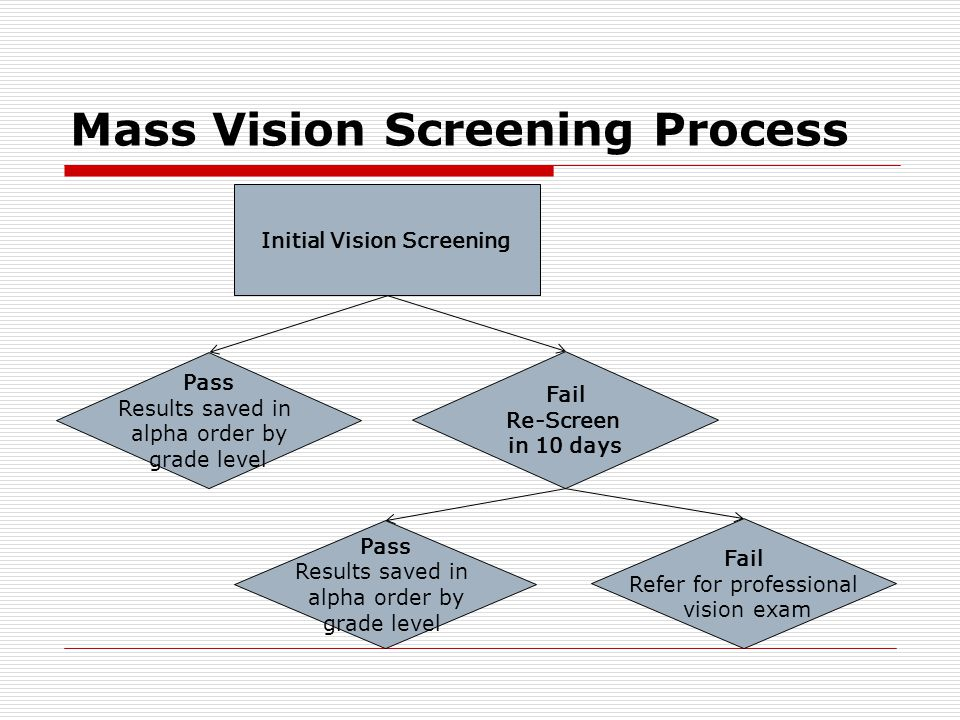 Mass Vision Screening Process Initial Vision Screening Pass Results saved in alpha order by grade level Fail Re-Screen in 10 days Pass Results saved in alpha order by grade level Fail Refer for professional vision exam