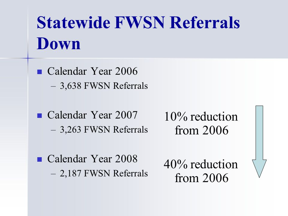Statewide FWSN Referrals Down Calendar Year 2006 – –3,638 FWSN Referrals Calendar Year 2007 – –3,263 FWSN Referrals Calendar Year 2008 – –2,187 FWSN Referrals 10% reduction from 2006 40% reduction from 2006