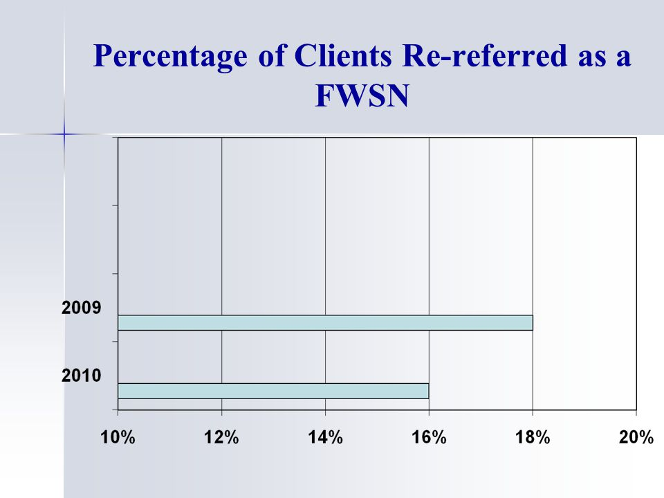Percentage of Clients Re-referred as a FWSN