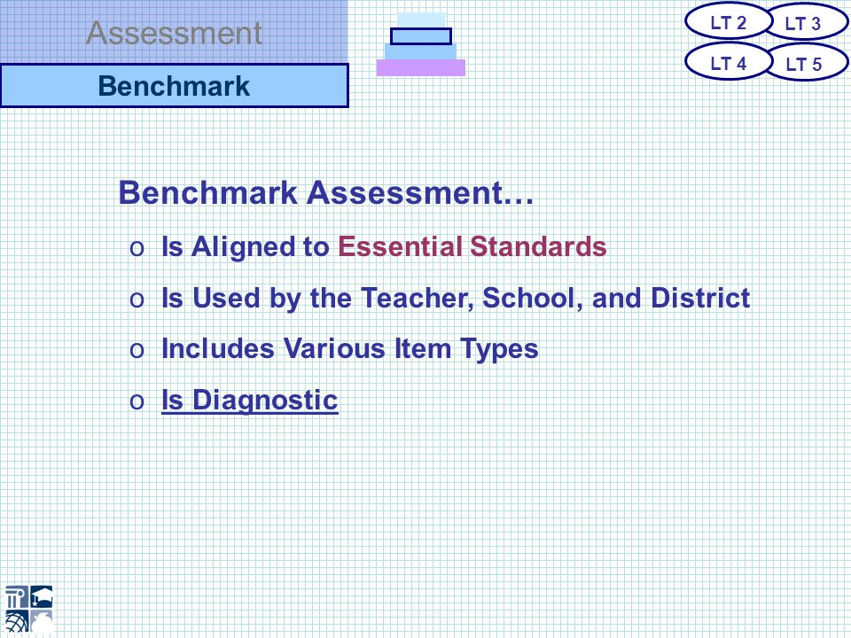 Assessment Benchmark Assessment… o Is Aligned to Essential Standards o Is Used by the Teacher, School, and District o Includes Various Item Types o Is Diagnostic Benchmark LT 3 LT 5 LT 2 LT 4