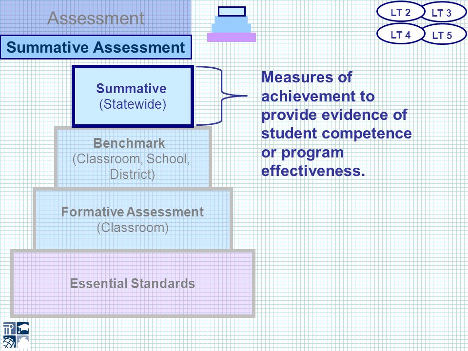 Assessment Summative Assessment Essential Standards Benchmark (Classroom, School, District) Formative Assessment (Classroom) Summative (Statewide) Measures of achievement to provide evidence of student competence or program effectiveness.