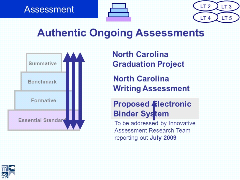 Assessment Authentic Ongoing Assessments Summative Benchmark Essential Standards Formative North Carolina Graduation Project North Carolina Writing Assessment Proposed Electronic Binder System To be addressed by Innovative Assessment Research Team reporting out July 2009 LT 3 LT 5 LT 2 LT 4