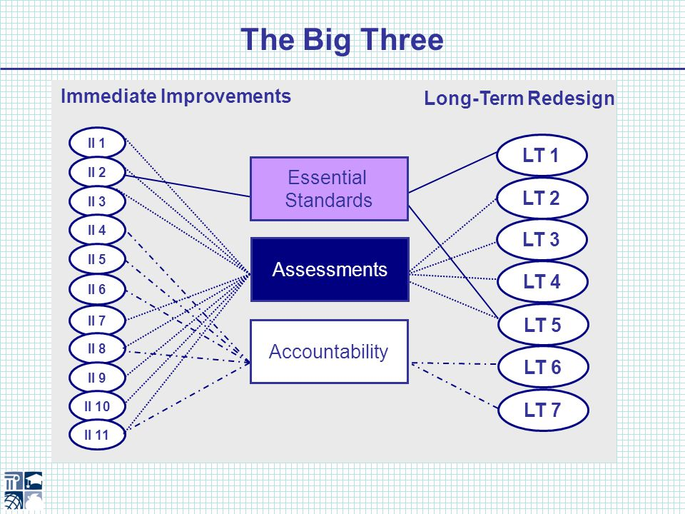 The Big Three LT 1 LT 2 LT 3 LT 4 LT 5 LT 6 LT 7 II 1 II 2 II 3 II 4 II 5 II 6 II 7 II 8 II 9 II 10 II 11 Immediate Improvements Long-Term Redesign Essential Standards Assessments Accountability