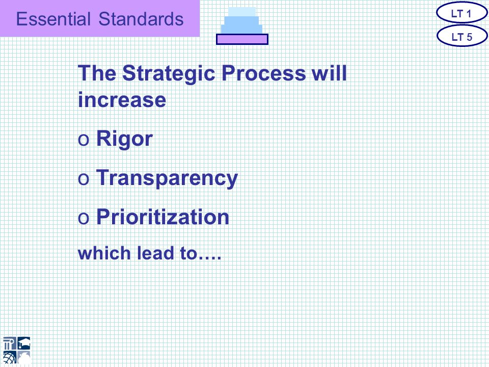 Essential Standards The Strategic Process will increase o Rigor o Transparency o Prioritization which lead to….