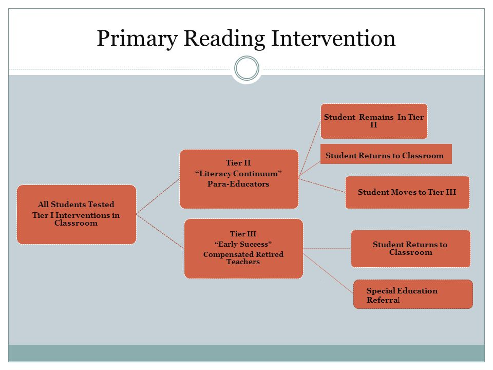 Primary Reading Intervention Student Returns to Classroom Special Education Referral