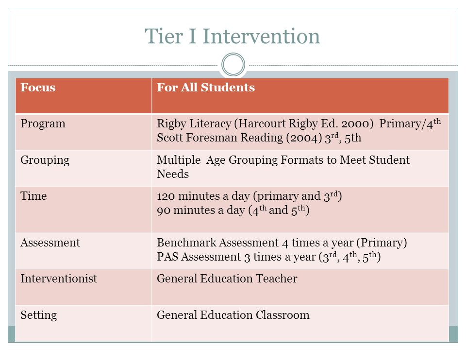 Tier I Intervention FocusFor All Students ProgramRigby Literacy (Harcourt Rigby Ed.