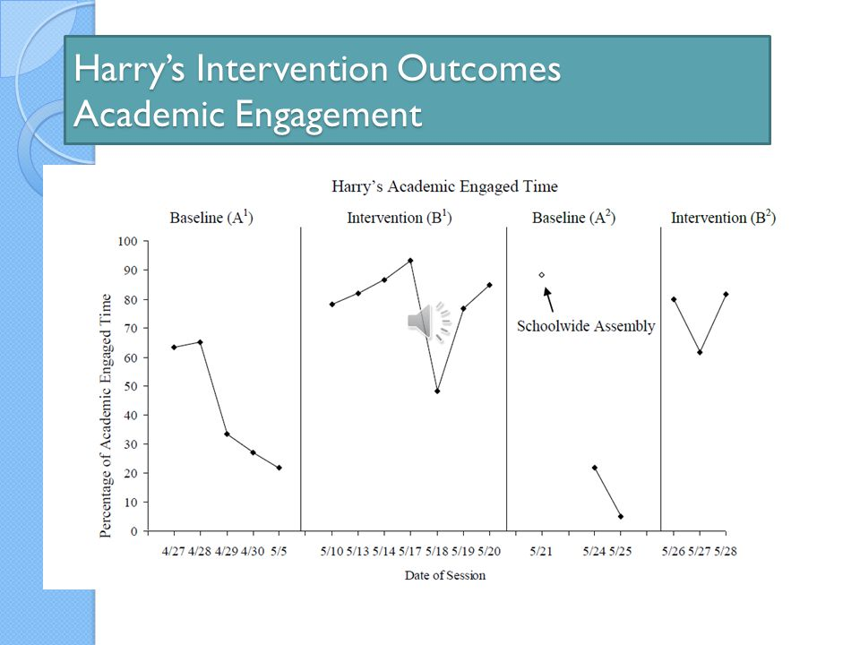 Harry's Intervention Outcomes Academic Engagement