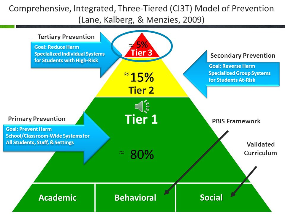 Comprehensive, Integrated, Three-Tiered (CI3T) Model of Prevention (Lane, Kalberg, & Menzies, 2009) Goal: Reduce Harm Specialized Individual Systems for Students with High-Risk Goal: Reduce Harm Specialized Individual Systems for Students with High-Risk Goal: Reverse Harm Specialized Group Systems for Students At-Risk Goal: Reverse Harm Specialized Group Systems for Students At-Risk Goal: Prevent Harm School/Classroom-Wide Systems for All Students, Staff, & Settings Goal: Prevent Harm School/Classroom-Wide Systems for All Students, Staff, & Settings AcademicBehavioral Social Tertiary Prevention Secondary Prevention Primary Prevention ≈ ≈ ≈ PBIS Framework Validated Curriculum Tier 3 Tier 2 Tier 1
